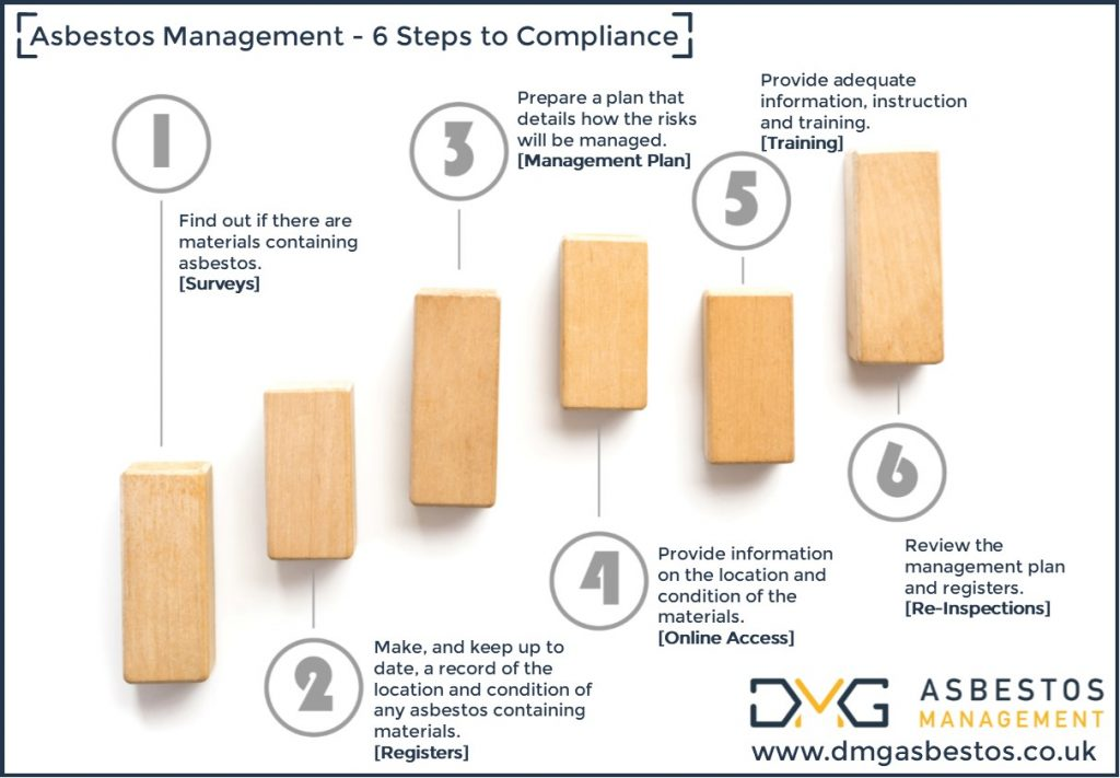 Asbestos Management - Six Steps to Compliance