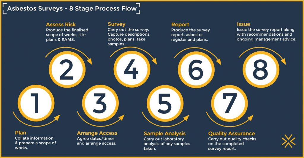 Asbestos Surveys - 8 Stage Process Flow