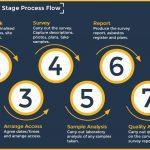 Asbestos Surveys - 8 Stage Process Flow